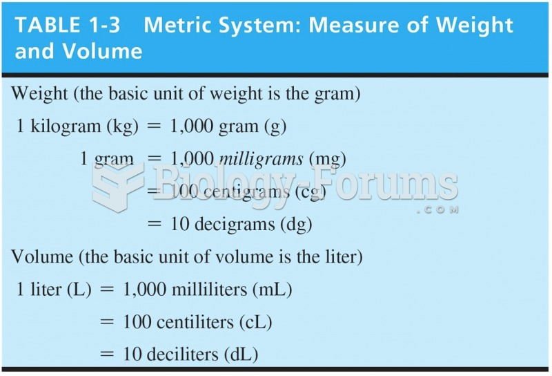 Metric System: Measure of Weight and Volume