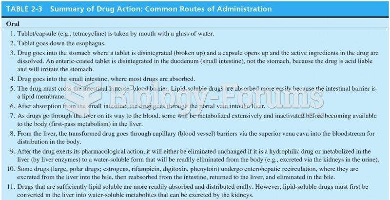 Summary of Drug Action: Common Routes of Administration