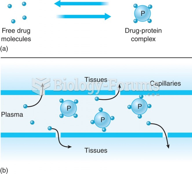 Plasma protein binding and drug availability. (a) Drug exists in a free state or bound to plasma ...