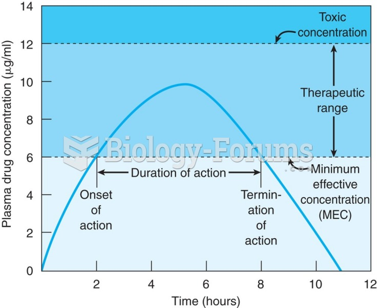 Graph showing oral administration of a single-dose drug. The time of onset is 2 hours and the end of ...