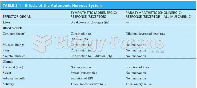 Effects of the Autonomic Nervous System