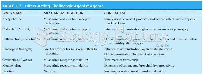 Direct-Acting Cholinergic Agnostic Agents