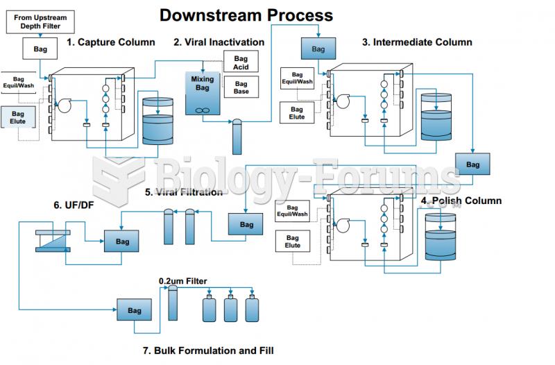 Downstream Process - Inoculum Preparation & Expansion