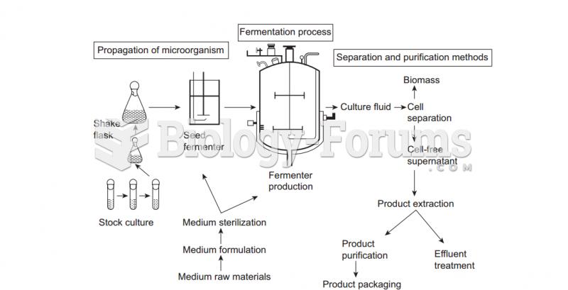 Microbial fermentation operations