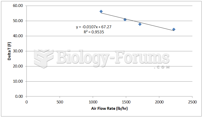 Change in air temperature at various air flow rates for a 4 pass operation