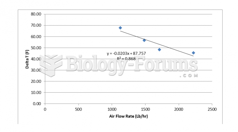 Change in air temperature at various air flow rates for a 7 pass operation