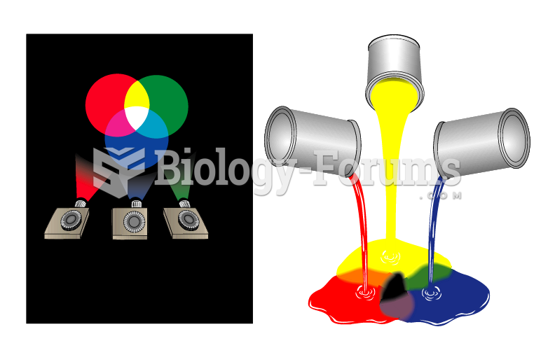 Additive Color Mixing and Paint Mixing