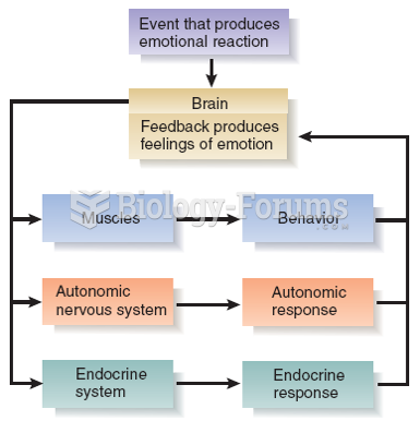 A Diagrammatic Representation of the James-Lange Theory of Emotion