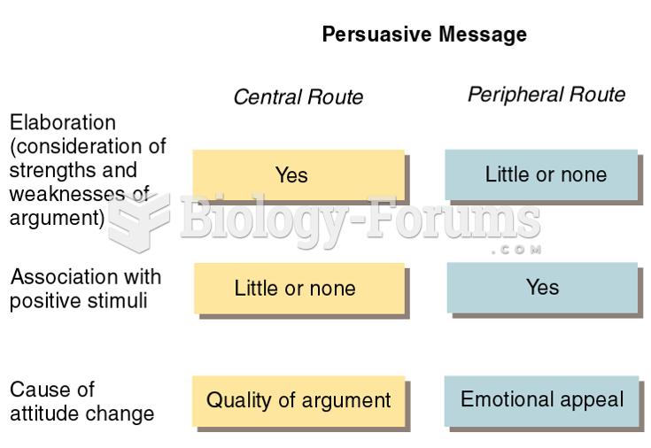 Elaboration Likelihood Model of Attitude Change