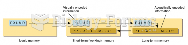 Relations Between Iconic Memory, Short-Term Memory, and Long-Term Memory