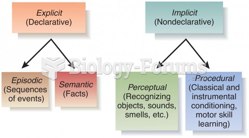 Major Categories of Long-Term Memory
