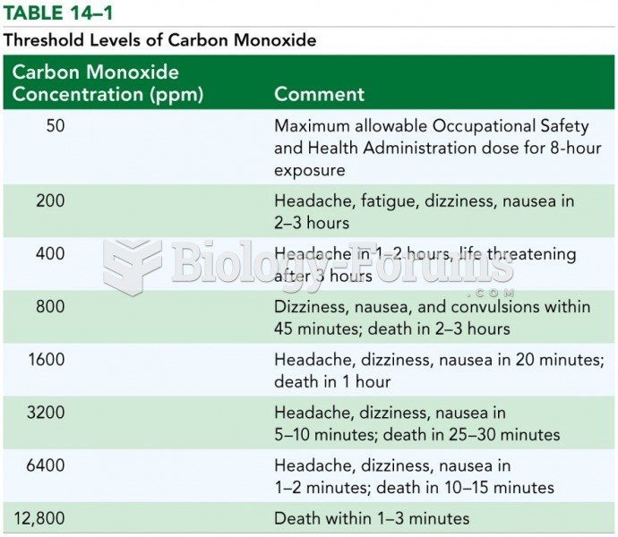 Threshold Levels of Carbon Monoxide