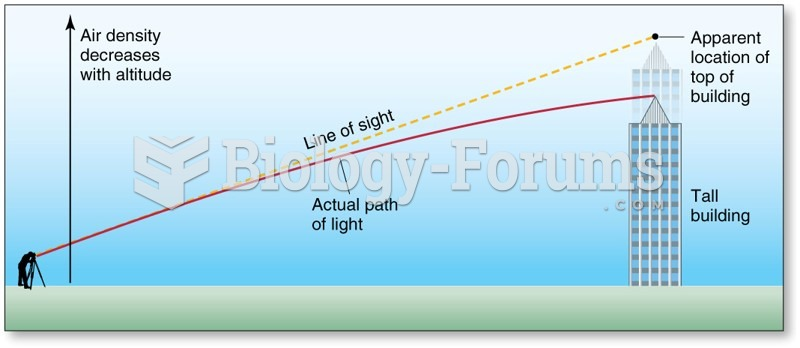 Refraction and the Setting or Rising Sun