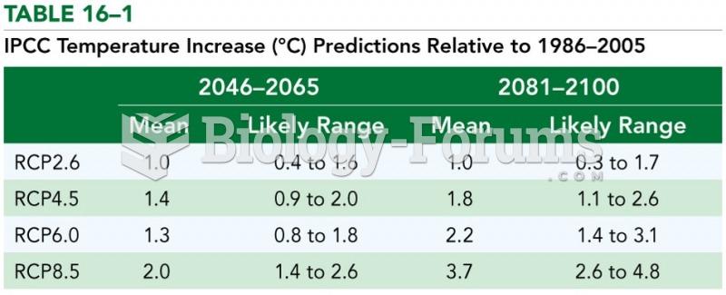 IPCC Temperature Increase Predictions Relative to 1986-2005