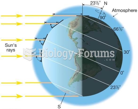Earth's orientation
