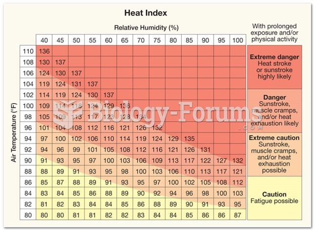 Heat Stress and Wind Chill: Indices of Human Discomfort