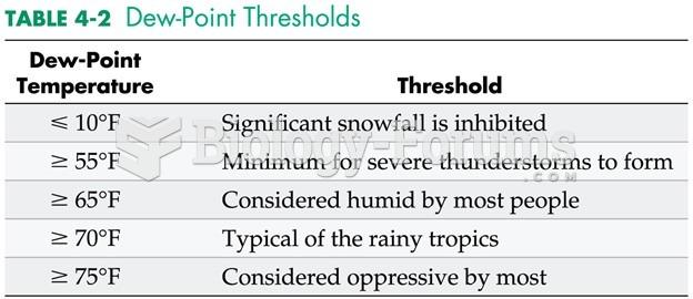 Dew-Point Thresholds