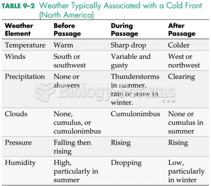 Weather Typically Associated with Cold Front (North America)