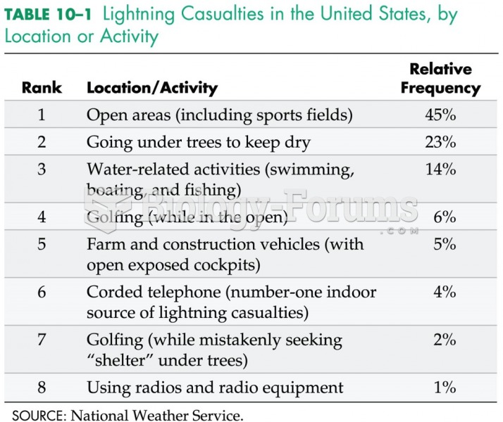 Lightning Casualties in the United States by Location or Activity