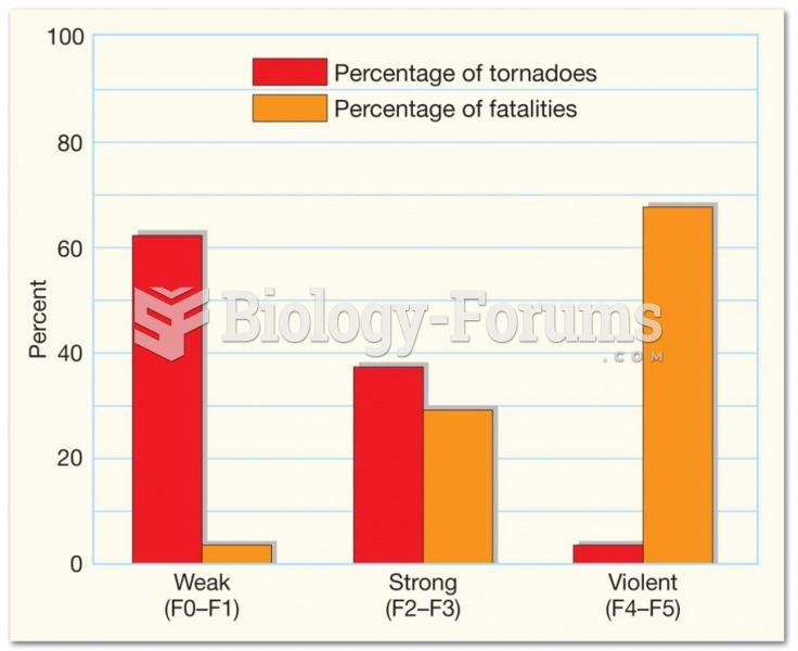 Tornado Destruction - Loss of Life