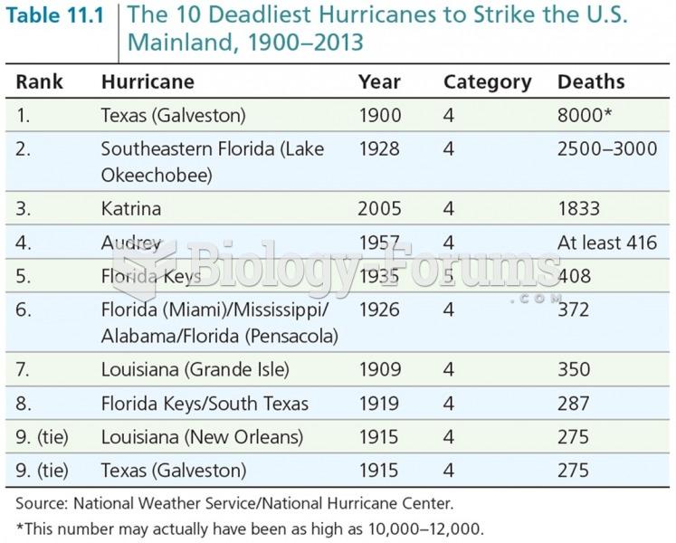 The 10 Deadliest Hurricanes to Strike the U.S. Mainland, 1900-2013