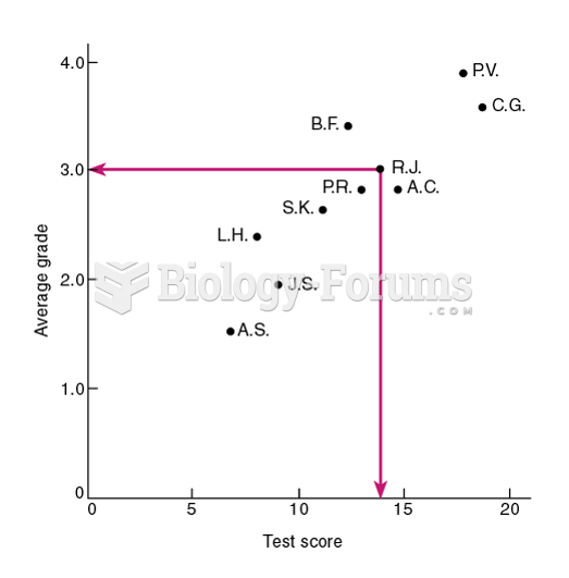 A Scatterplot of the Test Scores and Average Grades of 10 Students