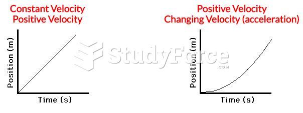 Constant velocity versus positive velocity