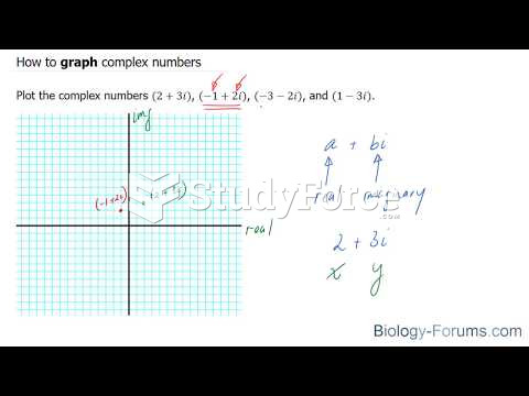 How to graph complex numbers