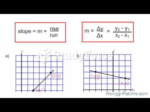How to find the slope of a line using any two points
