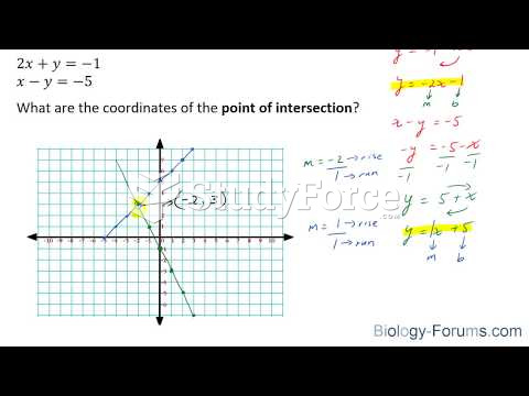 How to find the point of intersection of two straight lines by graphing