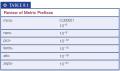Review of Metric Prefixes