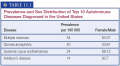 Prevalence and Sex Distribution of Top 10 Autoimmune Diseases Diagnosed in the United States