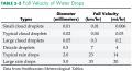 Fall Velocity of Water Drops