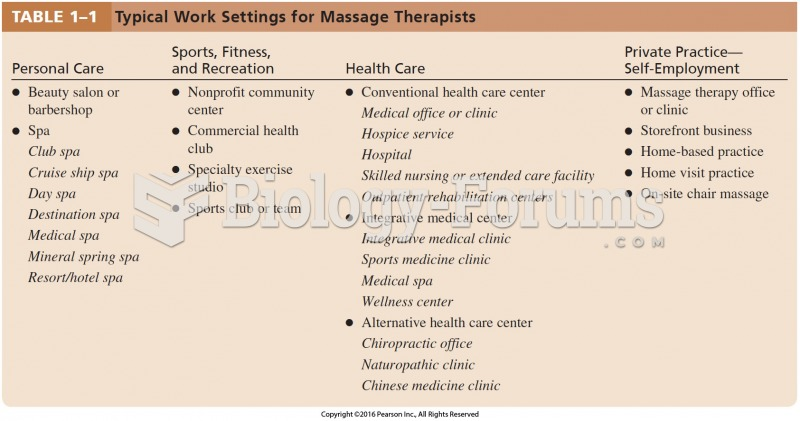 Typical Work Settings for Massage Therapists