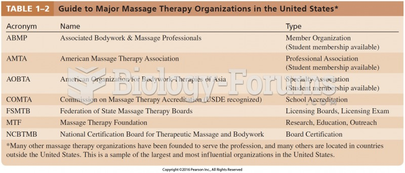 Guide to Major Massage Therapy Organizations in the United States*