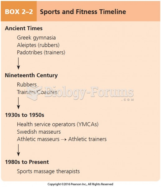 Sports and Fitness Timeline