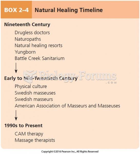 Natural Healing Timeline