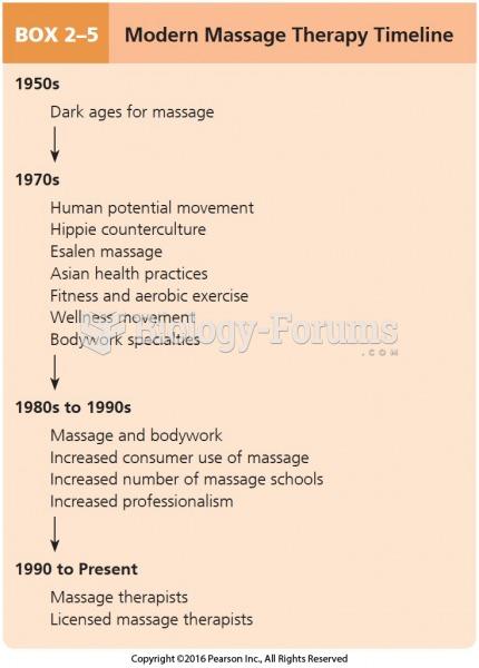 Modern Massage Therapy Timeline