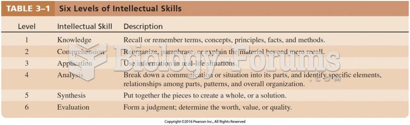 Six Levels of Intellectual Skills