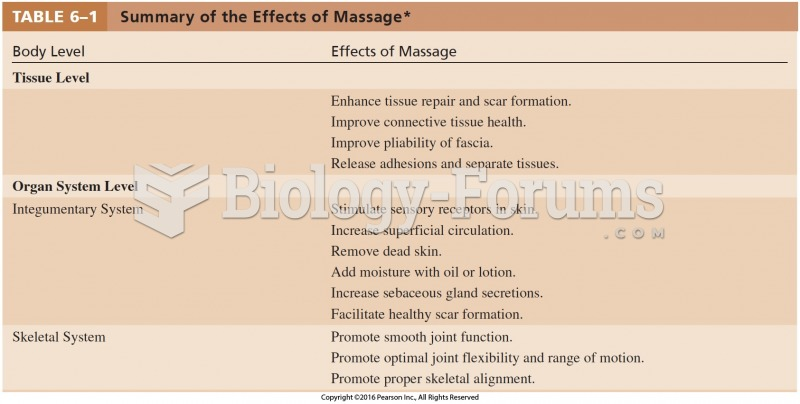 Summary of the Effects of Massage