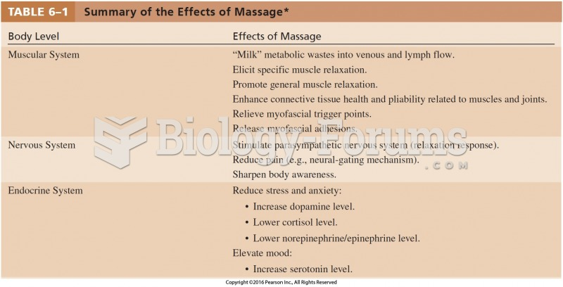 Summary of the Effects of Massage Cont.