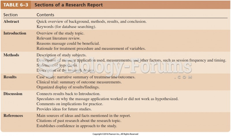 Sections of a Research Report