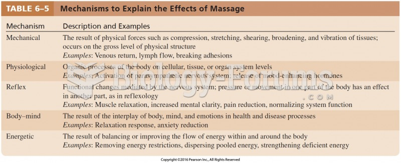Mechanisms to Explain the Effects of Massage