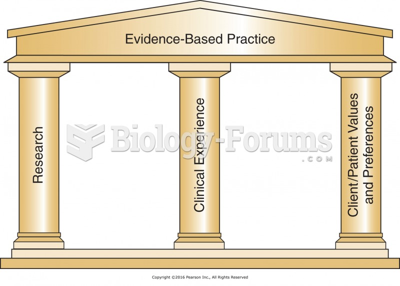 Foundations of evidence-based practice.