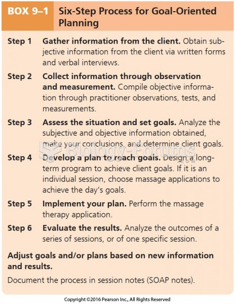 Six-Step Process for Goal-Oriented Planning