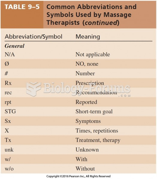 Common Abbreviations and Symbols Used by Massage Therapists Cont.