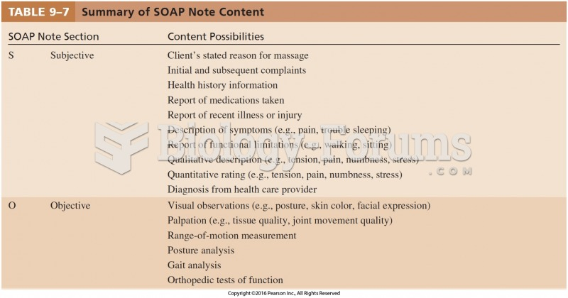 Summary of SOAP Note Content