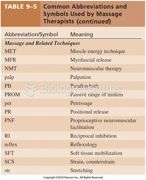 Common Abbreviations and Symbols Used by Massage Therapists Cont