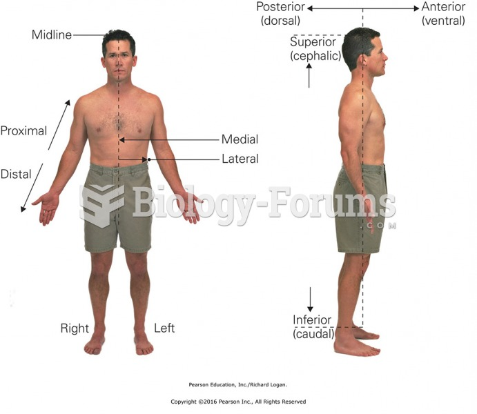 Anatomical terms for location and direction.