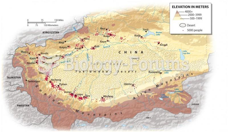 Population Patterns: Tarim Basin